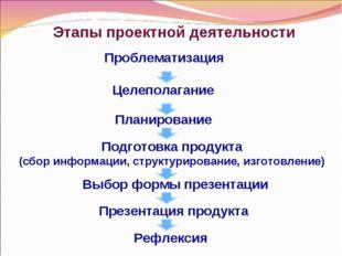 Этапы проектной деятельности Проблематизация Целеполагание Планирование Подго