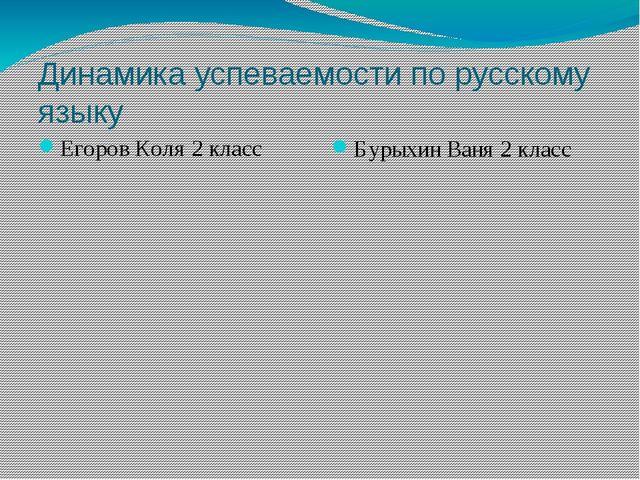 Динамика успеваемости по русскому языку Егоров Коля 2 класс Бурыхин Ваня 2 кл...