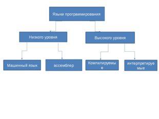 Языки программирования Низкого уровня Высокого уровня Машинный язык ассембле