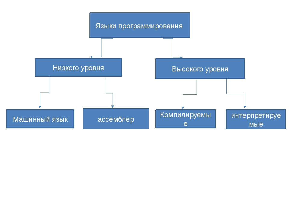 Языки программирования Низкого уровня Высокого уровня Машинный язык ассембле...