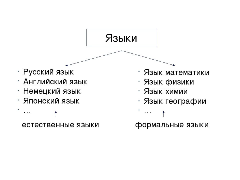 Языки Русский язык Английский язык Немецкий язык Японский язык … Язык математ...