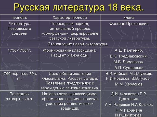 Русская литература 18 века. периодыХарактер периодаимена Литература Петровс...