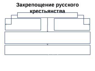 Закрепощение русского крестьянства Основные причины Низкая производительность