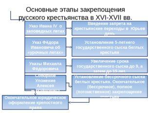 Основные этапы закрепощения русского крестьянства в XVI-XVII вв. Указ Ивана I