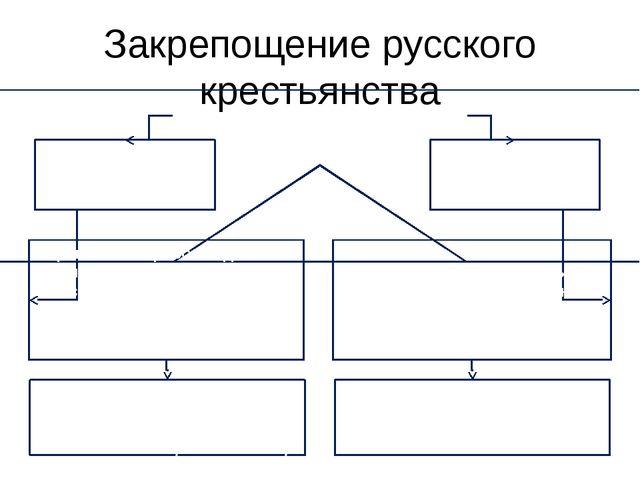Закрепощение русского крестьянства Исторические концепции «Указное закрепощен...