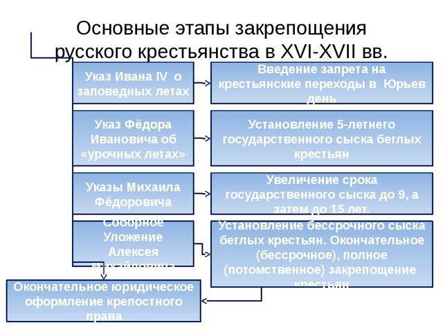 Основные этапы закрепощения русского крестьянства в XVI-XVII вв. Указ Ивана I...
