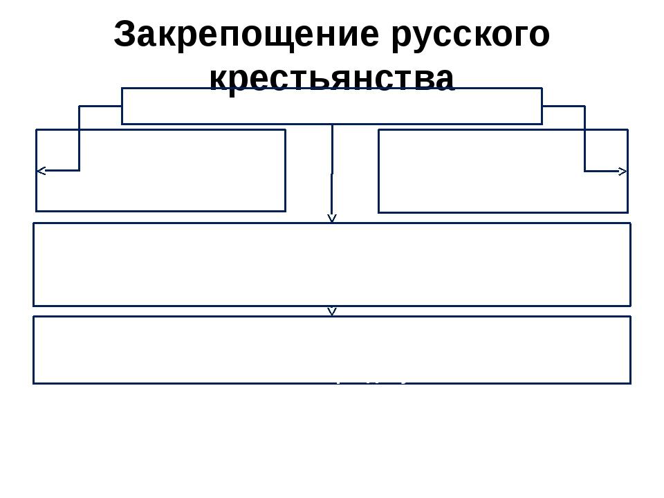 Закрепощение русского крестьянства Основные причины Низкая производительность...