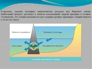 В-третьих, огромен потенциал энергетических ресурсов вод Мирового океана. Наи