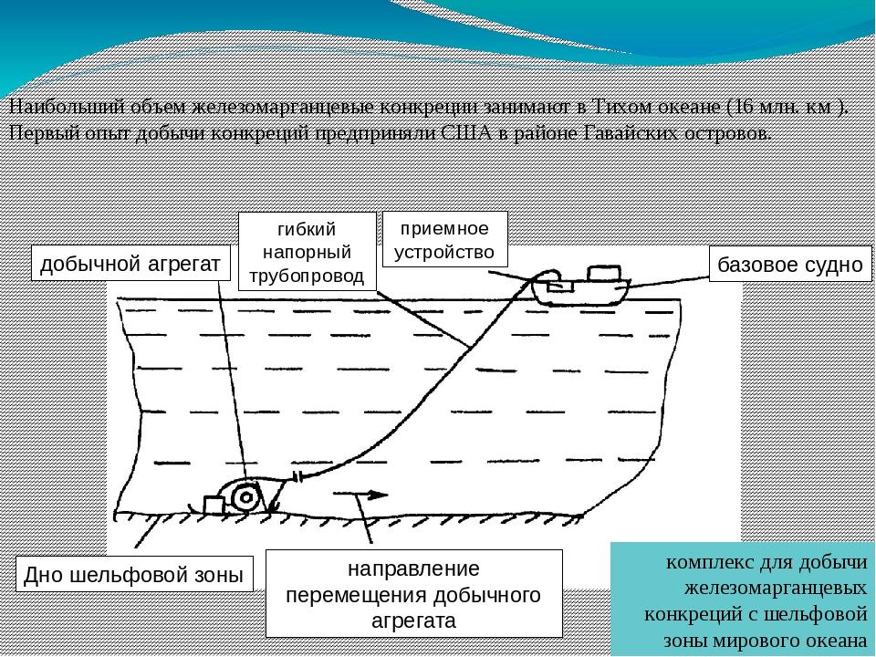 Наибольший объем железомарганцевые конкреции занимают в Тихом океане (16 млн....