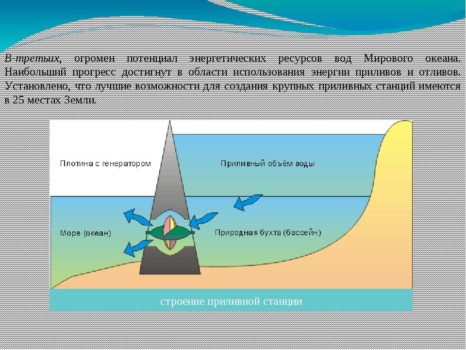 В-третьих, огромен потенциал энергетических ресурсов вод Мирового океана. Наи...