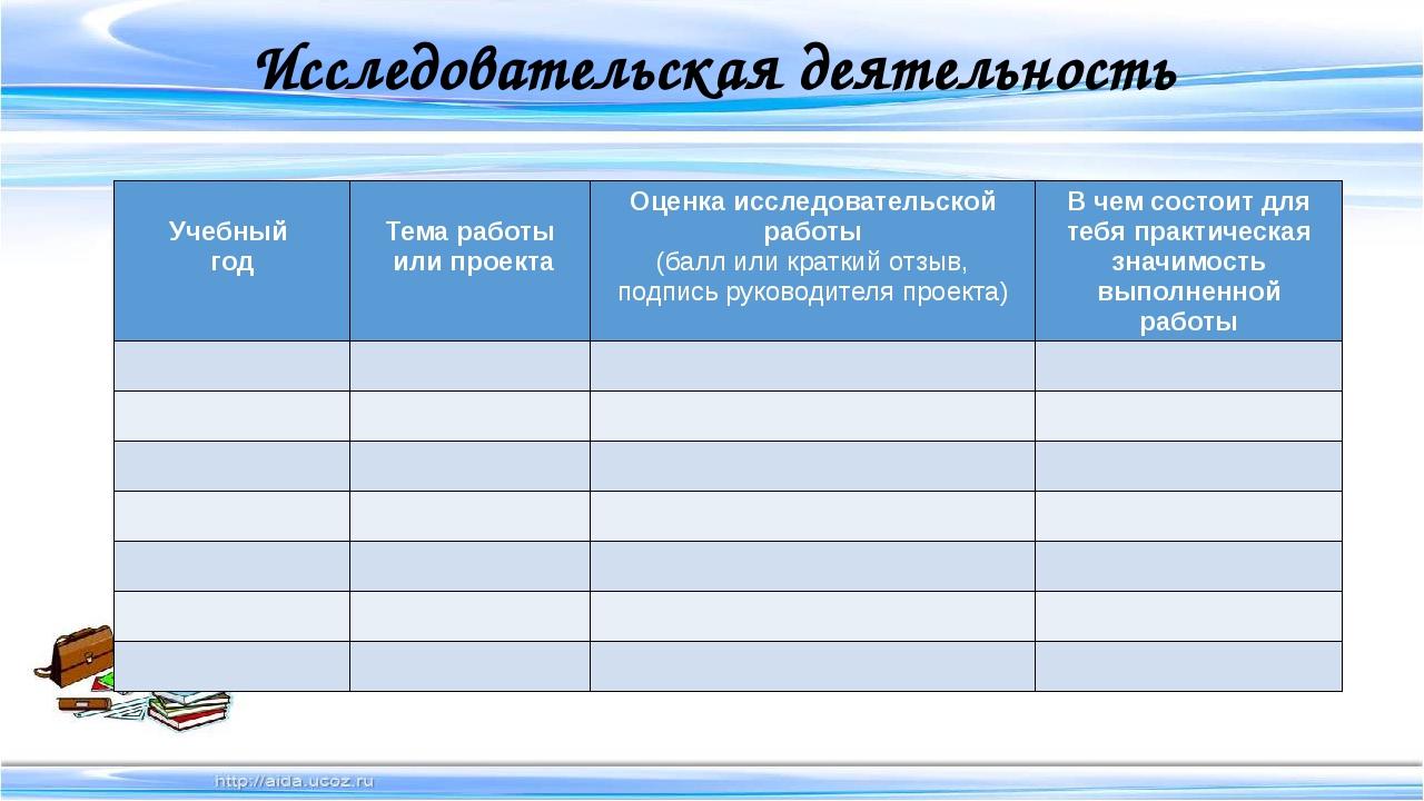 Исследовательская деятельность Учебный год Тема работы или проекта Оценка исс...