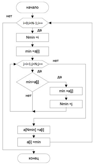 Презентация по предмету информатика на тему: программирование на языке паскаль урок сортировка массивов рыжикова с