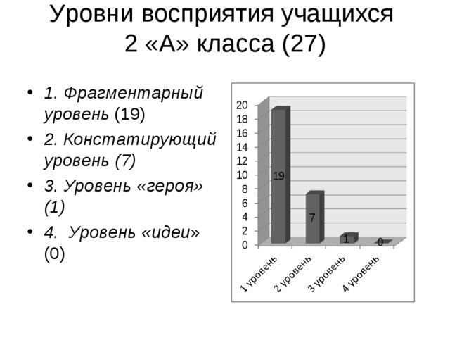 Уровни восприятия учащихся 2 «А» класса (27) 1. Фрагментарный уровень (19) 2....