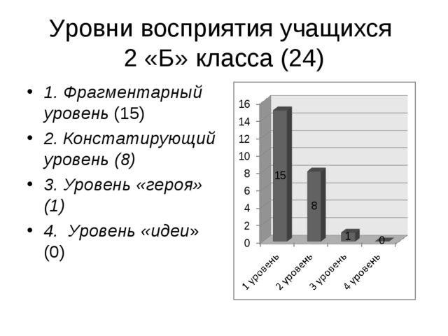 Уровни восприятия учащихся 2 «Б» класса (24) 1. Фрагментарный уровень (15) 2....
