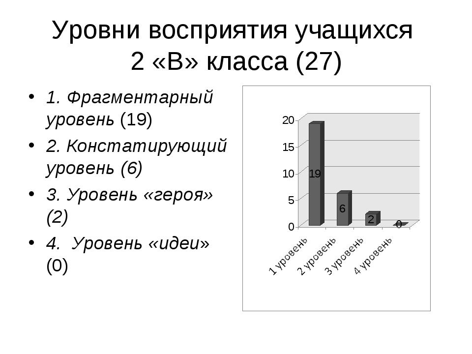 Уровни восприятия учащихся 2 «В» класса (27) 1. Фрагментарный уровень (19) 2....