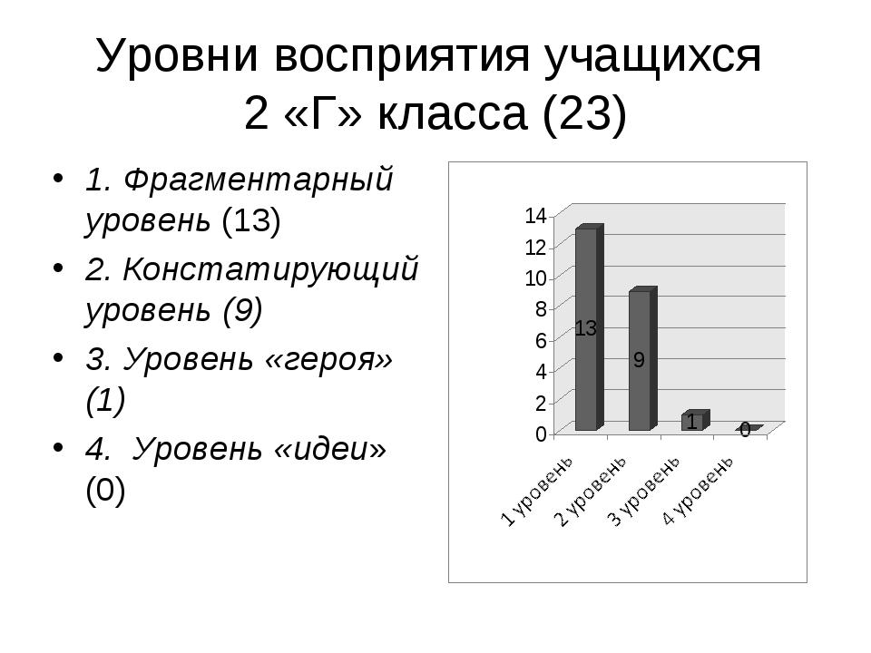 Уровни восприятия учащихся 2 «Г» класса (23) 1. Фрагментарный уровень (13) 2....