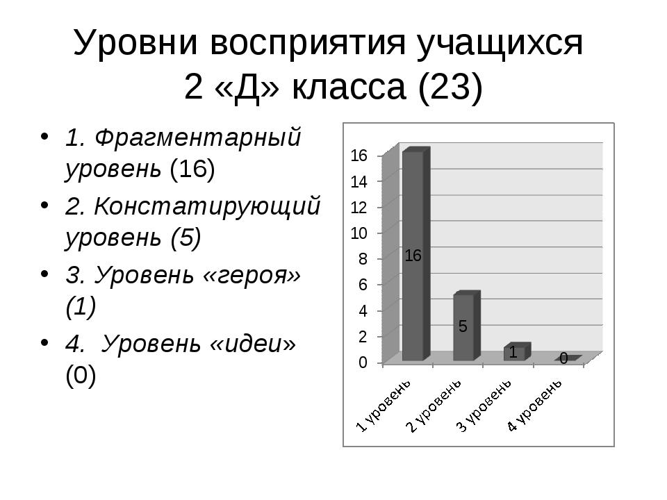 Уровни восприятия учащихся 2 «Д» класса (23) 1. Фрагментарный уровень (16) 2....