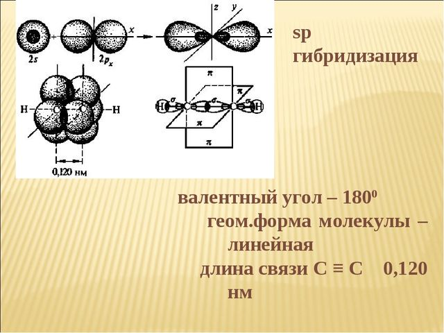 валентный угол – 1800 геом.форма молекулы – линейная длина связи С ≡ С 0,1...