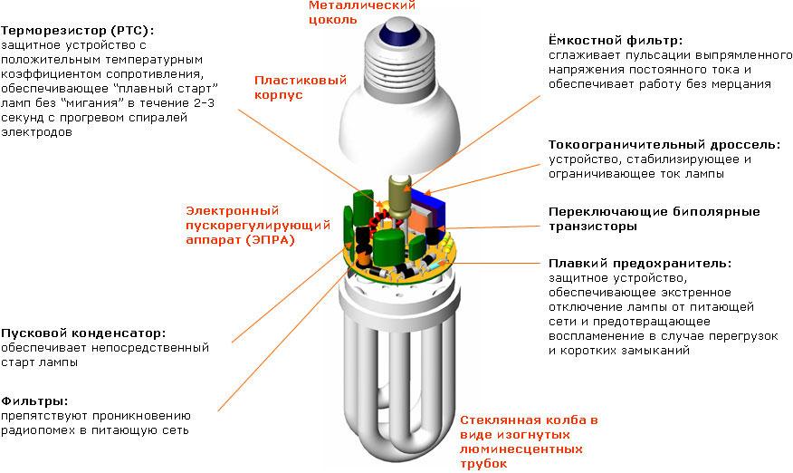 Энергосберегающие лампы устройство и принцип действия