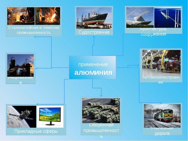 Нефтехимия Сталелитейная и тяжёлая промышленность Архитектура, сооружения Пр...