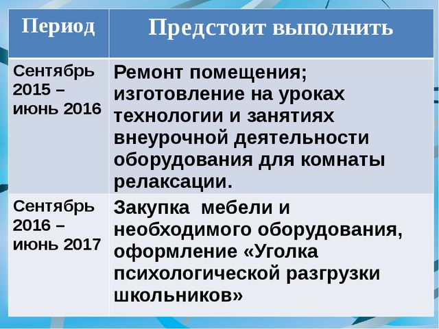 Период Предстоит выполнить Сентябрь 2015 – июнь 2016 Ремонт помещения; изгото...