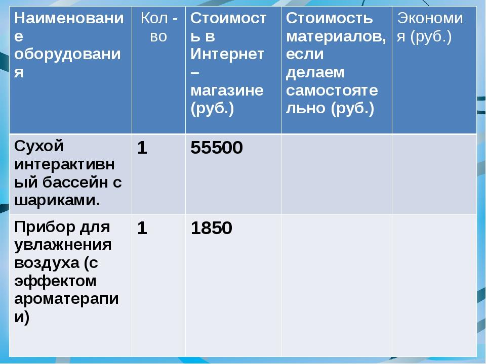 Наименование оборудования Кол - во Стоимость в Интернет – магазине (руб.) Сто...