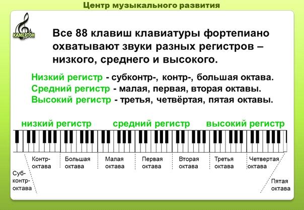 монтаж 32 клавиши сколько октав подборку сложных