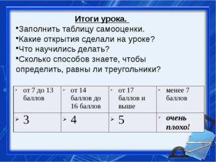 Итоги урока. Заполнить таблицу самооценки. Какие открытия сделали на уроке? Ч