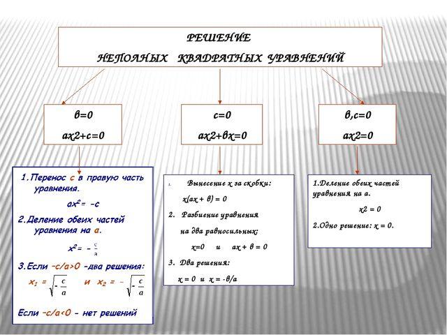 РЕШЕНИЕ НЕПОЛНЫХ КВАДРАТНЫХ УРАВНЕНИЙ в=0 ах2+с=0 с=0 ах2+вх=0 в,с=0 ах2=0 Вы...