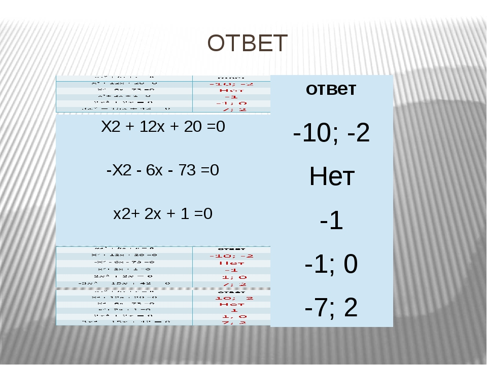 ОТВЕТ ответ X2+12x +20=0 -10; -2 -X2-6x-73 =0 Нет x2+2x+1 =0 -1 -1; 0 -7; 2