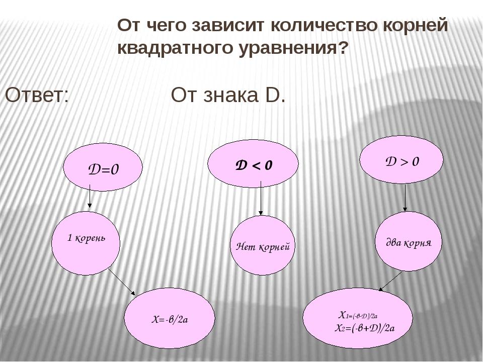 От чего зависит количество корней квадратного уравнения? Ответ: От знака D. Х...