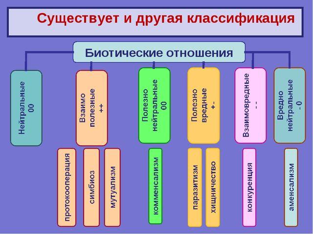Существует и другая классификация Биотические отношения