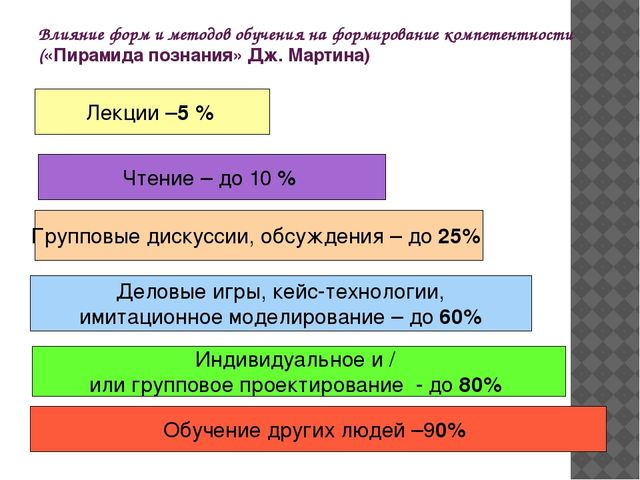 Влияние форм и методов обучения на формирование компетентности («Пирамида поз...