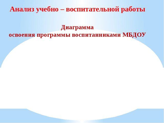 Анализ учебно – воспитательной работы Диаграмма освоения программы воспитанни...