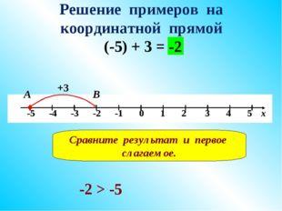 Решение примеров на координатной прямой (-5) + 3 = +3 В -2 А Сравните результ