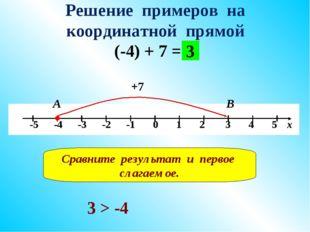 Решение примеров на координатной прямой (-4) + 7 = +7 А В 3 Сравните результа