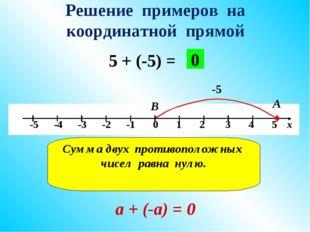 Решение примеров на координатной прямой 5 + (-5) = -5 А В 0 Сумма двух против