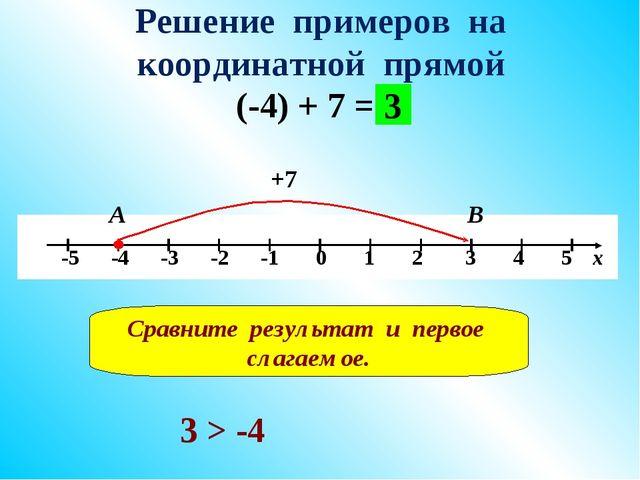 Решение примеров на координатной прямой (-4) + 7 = +7 А В 3 Сравните результа...