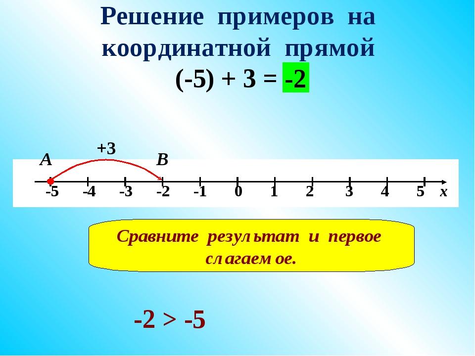 Решение примеров на координатной прямой (-5) + 3 = +3 В -2 А Сравните результ...