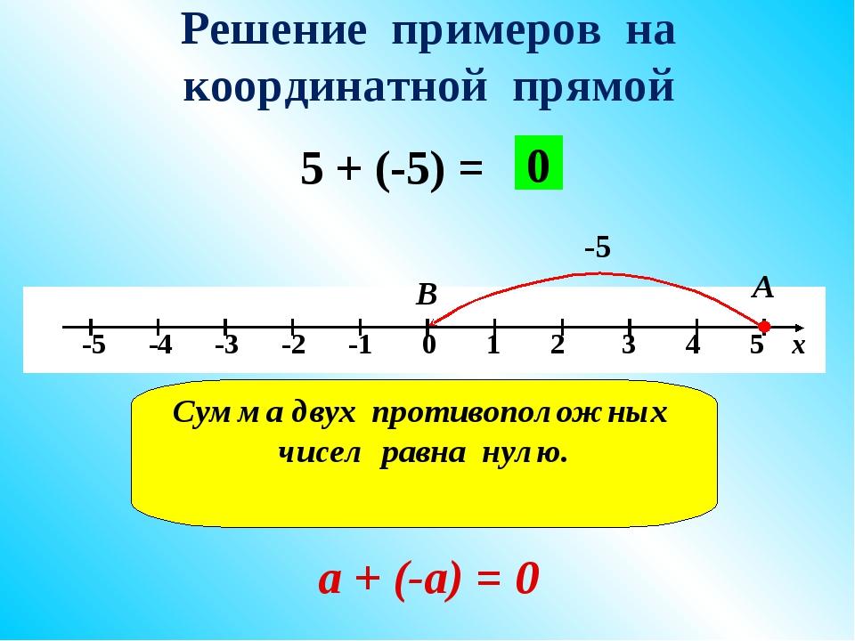 Решение примеров на координатной прямой 5 + (-5) = -5 А В 0 Сумма двух против...