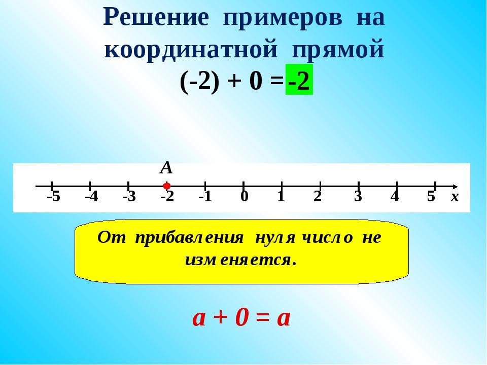 Решение примеров на координатной прямой (-2) + 0 = А -2 От прибавления нуля ч...