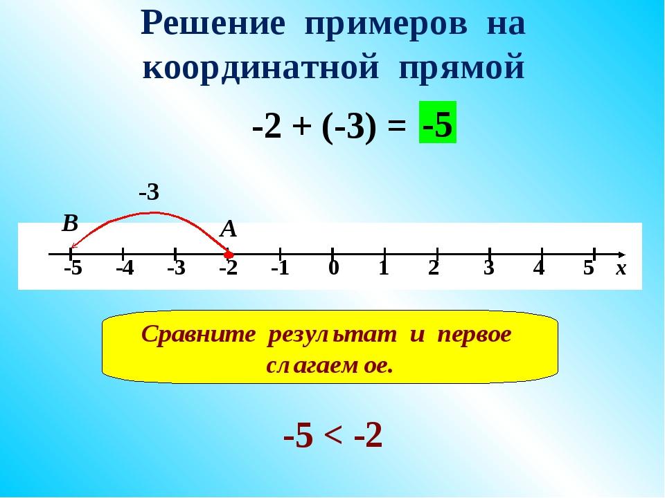 Решение примеров на координатной прямой -2 + (-3) = -3 А В -5 Сравните резуль...