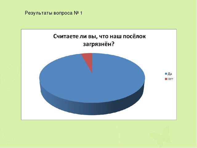 Результаты вопроса № 1