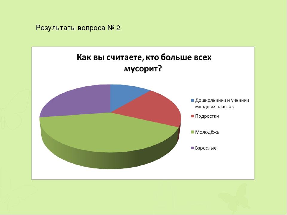 Результаты вопроса № 2
