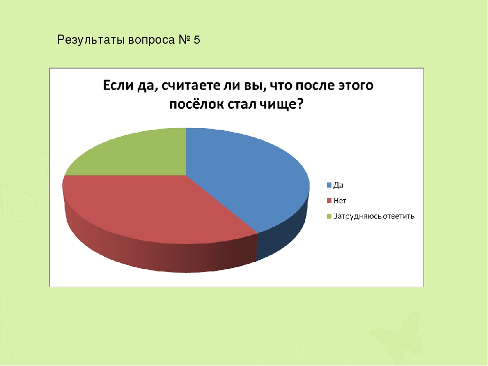 Результаты вопроса № 5