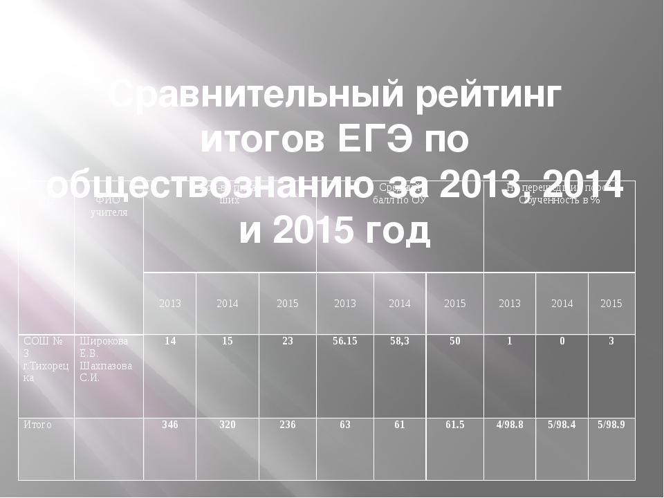 Сравнительный рейтинг итогов ЕГЭ по обществознанию за 2013, 2014 и 2015 год...