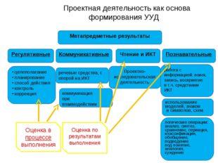 Проектная деятельность как основа формирования УУД Проектно-исследовательска