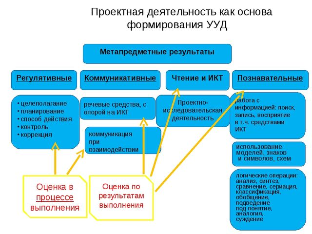 Проектная деятельность как основа формирования УУД Проектно-исследовательска...