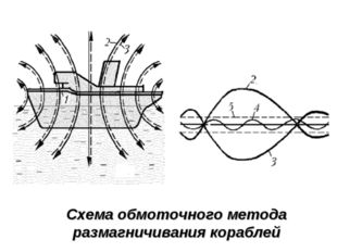 Схема обмоточного метода размагничивания кораблей