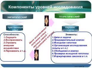 Компоненты уровней исследования Научное исследование Text Способности: 1.Ощущ